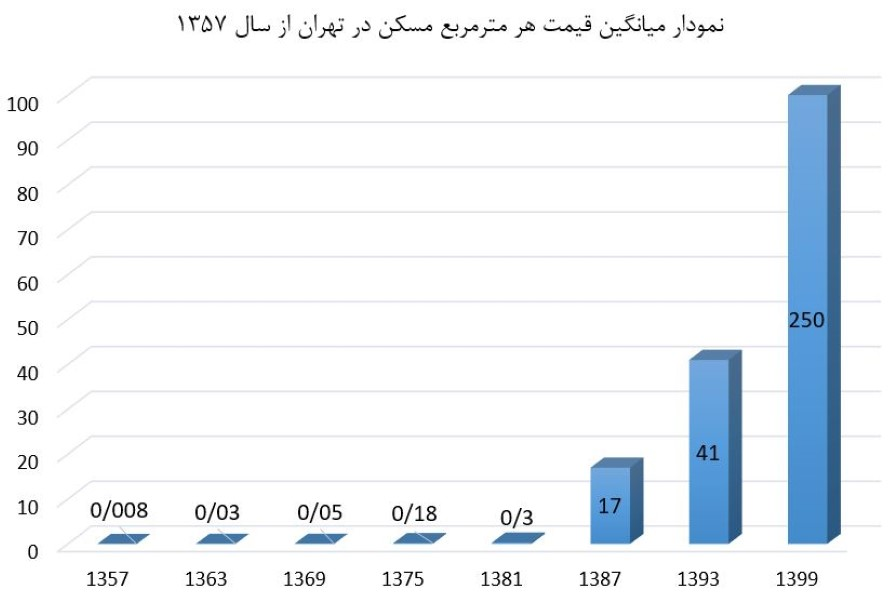 نمودار قیمتمسکندر 40 سال گذشته