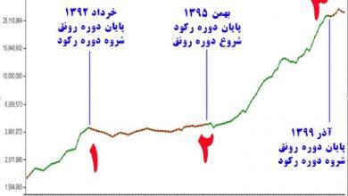 نمودار قیمت مسکن در 10 سال گذشته